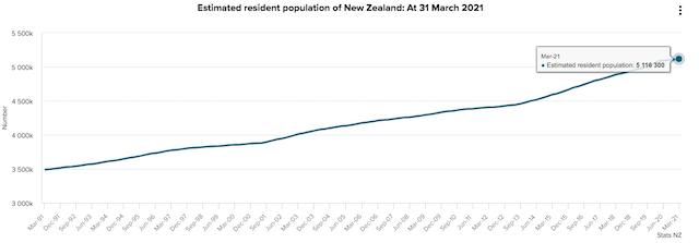 ニュージーランドの人口2021年3月