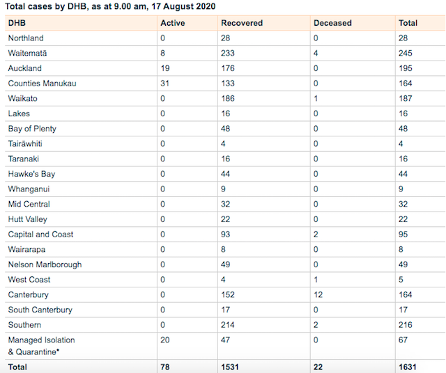 ニュージーランドの現在コロナ陽性者数2020年8月17日