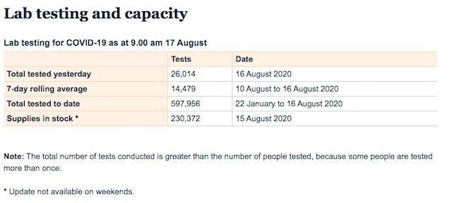 ニュージーランドコロナの検査数2020年8月17日現在
