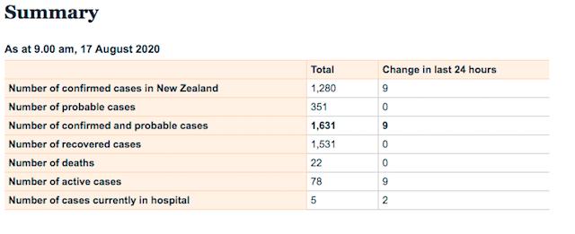 ニュージーランドのコロナ感染者2020年8月17日
