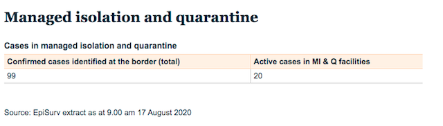 NZのコロナ感染者数国境2020年8月17日
