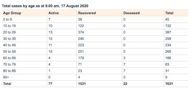 ニュージーランドの現在コロナ陽性者年齢別2020年8月17日現在